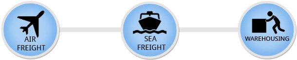 Air freight, Sea freight, Warehouse